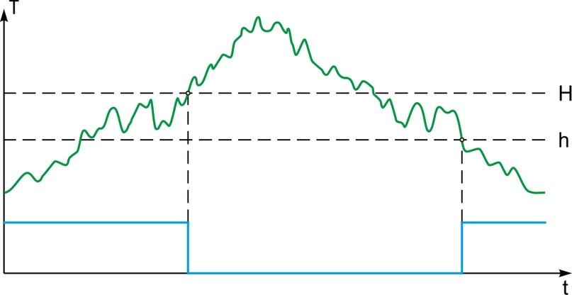 Рисунок 3. Работа компаратора с оптимальной зоной гистерезиса