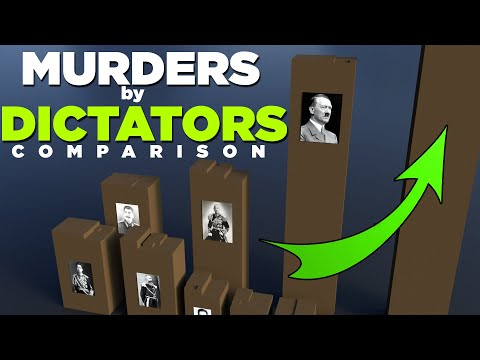 DICTATORS Death Toll in perspective