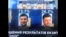 Сбывшиеся предсказания по выборам на Украине