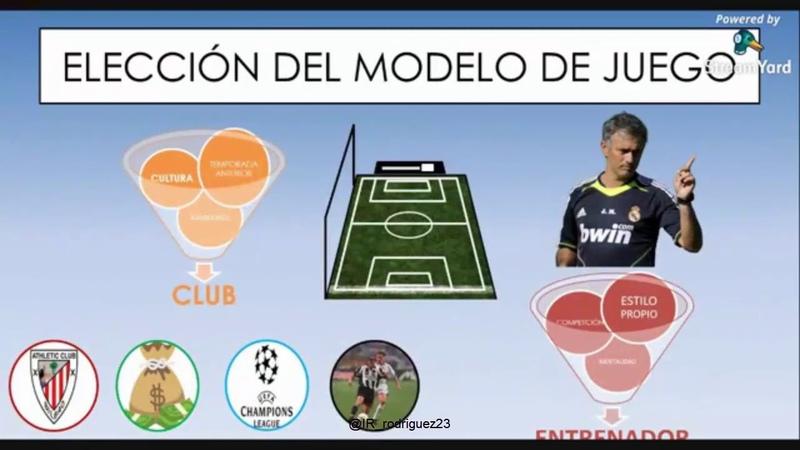 PONENCIA MODELO DE JUEGO PROPUESTA DE JUEGO REACTIVA EN FÚTBOL por Iván Ribera