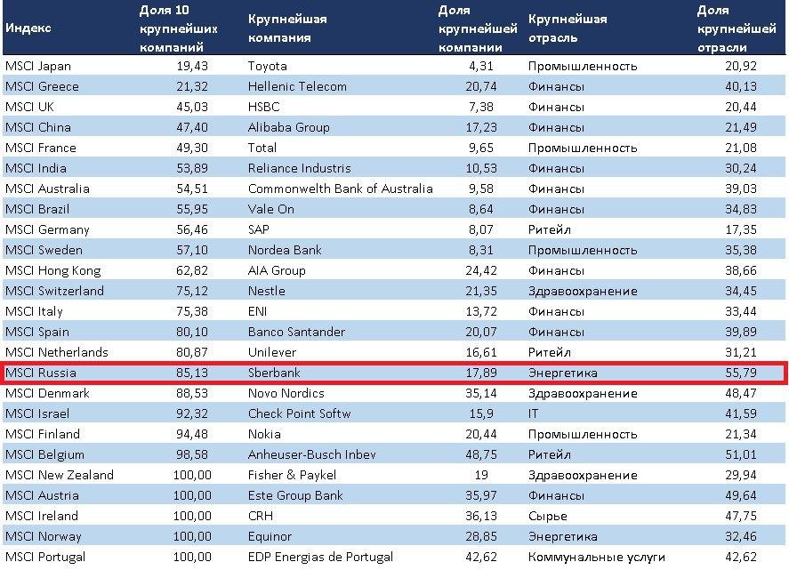Концентрация фондовых рынков - доля 10 крупнейших позиций в индексах акций разных стран, а также доли самых крупных позиций и отраслей