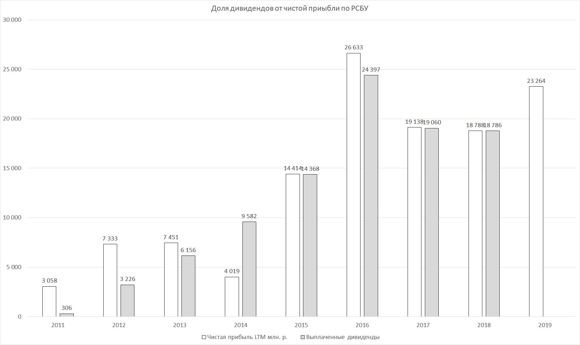 ВСМПО-АВИСМА результаты за 2019 г. по РСБУ, прикидываем дивиденды