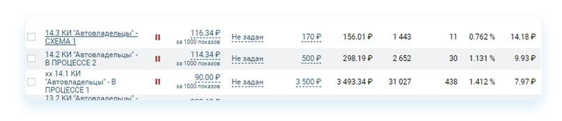 Кейс: Как продвигать автосервис ВКонтакте. Пошаговый алгоритм, изображение №60