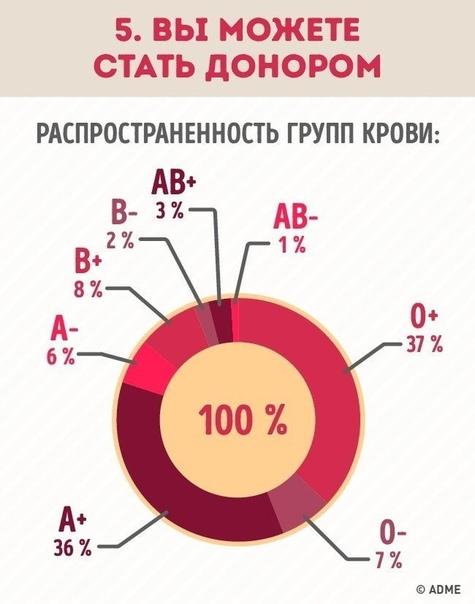 Почему нужно знать группу крови всех членов семьи
